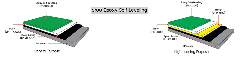 layer epoxy self leveling